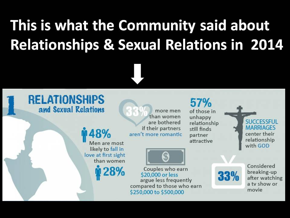 Relationship Trends in America!