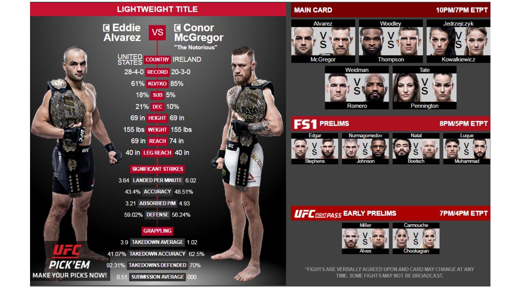 Alvarez vs. McGregor | UFC in NYC at MSG
